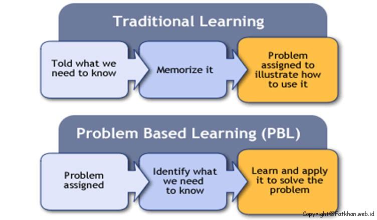 Pengertian Dan Langkah Langkah Model Problem Based Learning Fatkhan Web Id